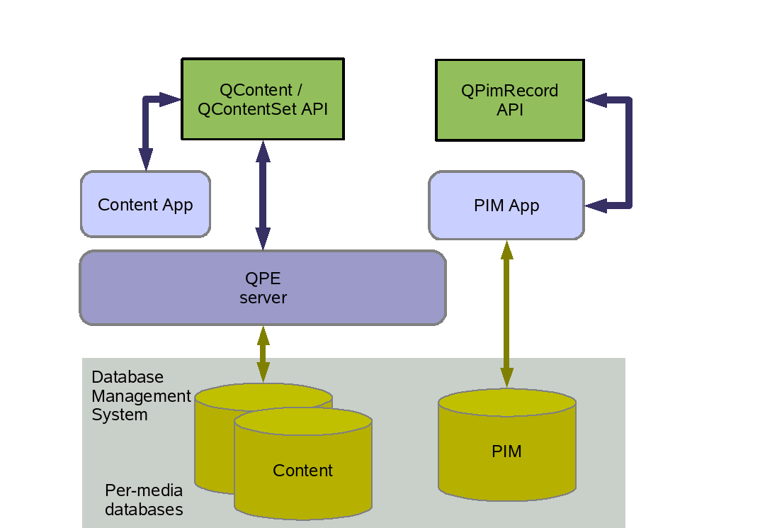 Database specification however the content function has a client server architecture as shown in the diagram below such that only the qt extended server process can perform pronofoot35fo Gallery